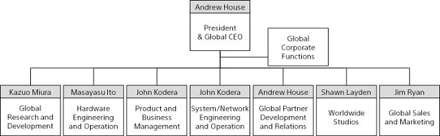 THE NEW ROSTER. Sony Interactive Entertainment's organizational hierarchy. Image from Sony.
