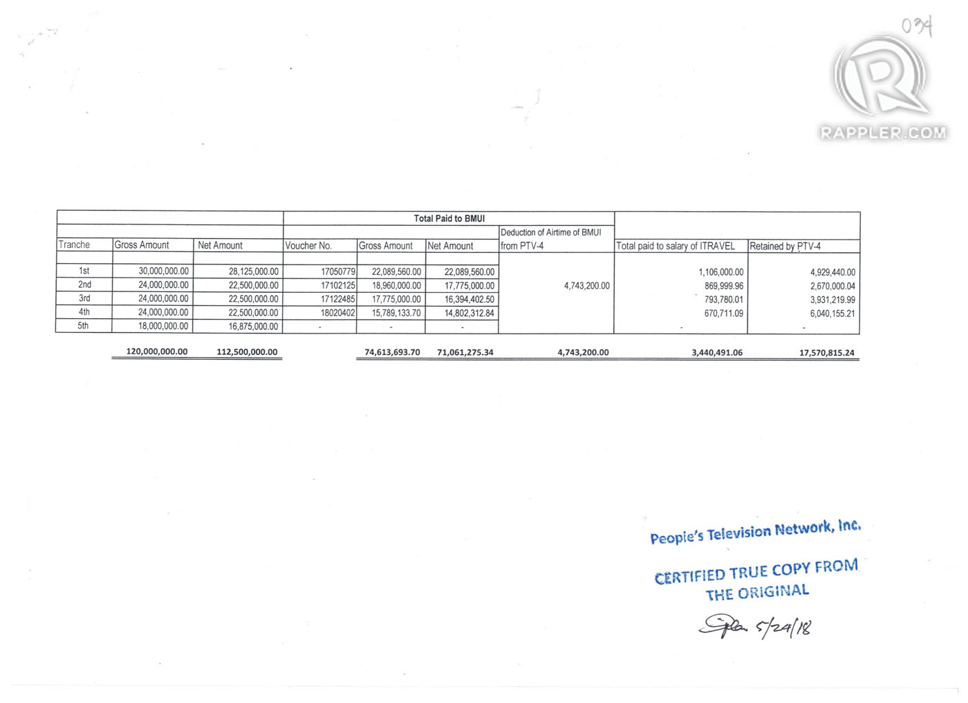 Amount paid to Bitag Media by PTV. Document obtained through an FOI request.