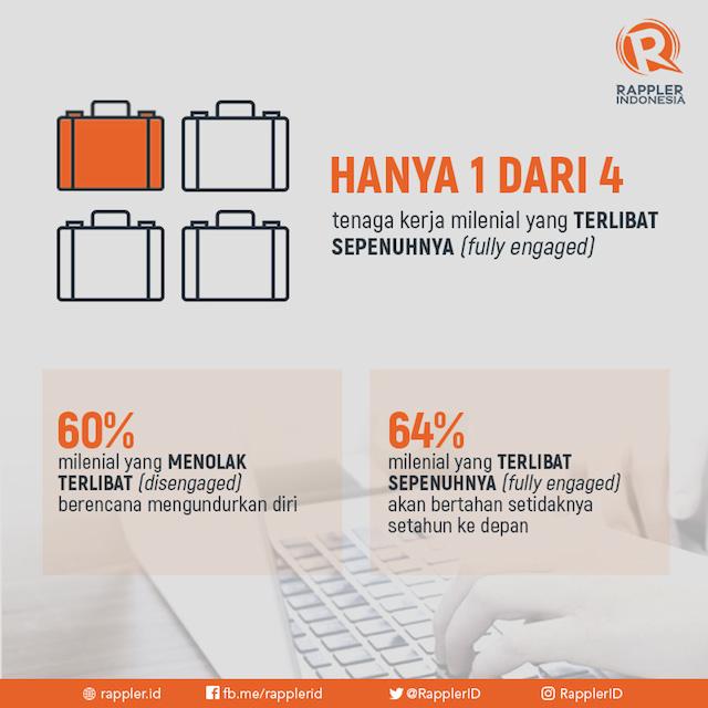 Sumber data: Dale Carnegie Indonesia