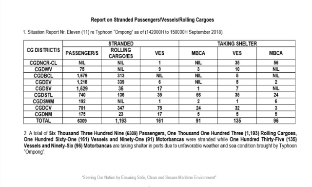 STRANDED. The situational report of the Philippine Coast Guard for Typhoon Ompong.
