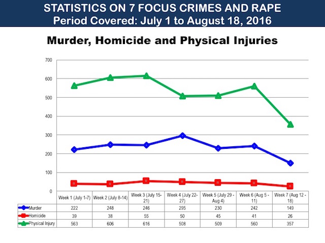 Slide from PowerPoint presentation of the PNP during a Senate probe into summary killings on Tuesday, August 23.