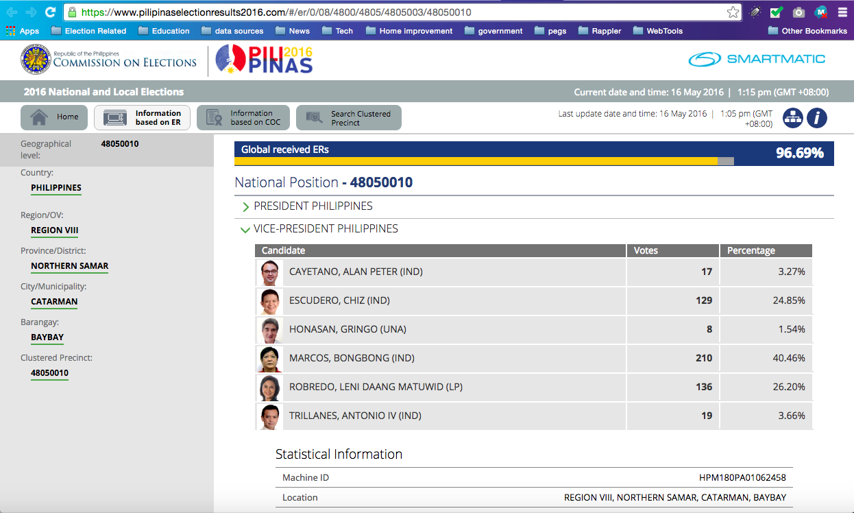 SERVER GLITCH? Screenshot of the Comelec results website shows votes for VP in clustered precinct 48050010, one of the precincts that got dropped in transparency server glitch