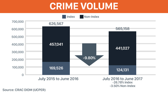 Data from Philippine National Police - Crime Research and Analysis Center