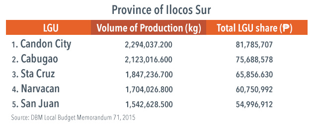 Top 5 local government units in Ilocos Sur, in terms of share from CY 2012 collection of excise tax on locally manufactured Virginia-type cigarettes under RA 7171