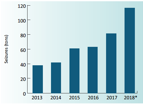 RAPID RISE. The UNODC tallies shabu seizures across Southeast Asia. UNODC graph