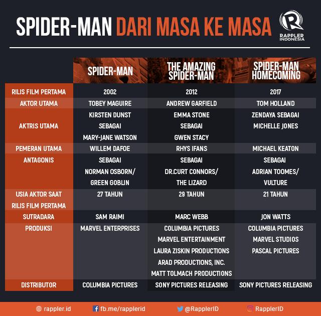 DARI MASA KE MASA. Spider-Man mana yang menjadi favoritmu?