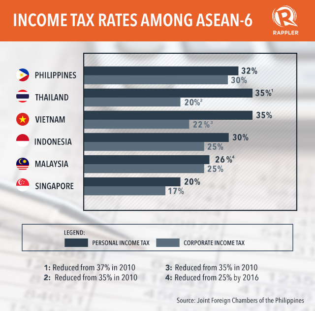 HIGHEST AMONG PEERS. Data from Joint Foreign Chambers of the Philippines