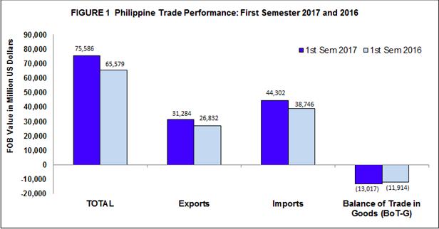 Graphics from Philippine Statistics Authority