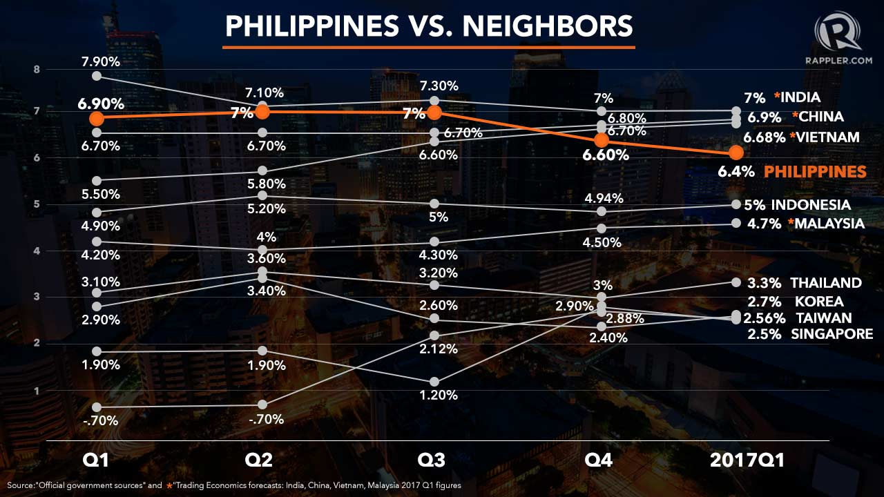 Q1 GDP. Is the Philippines slipping to 4th fastest-growing economy in Asia? Rappler infographics