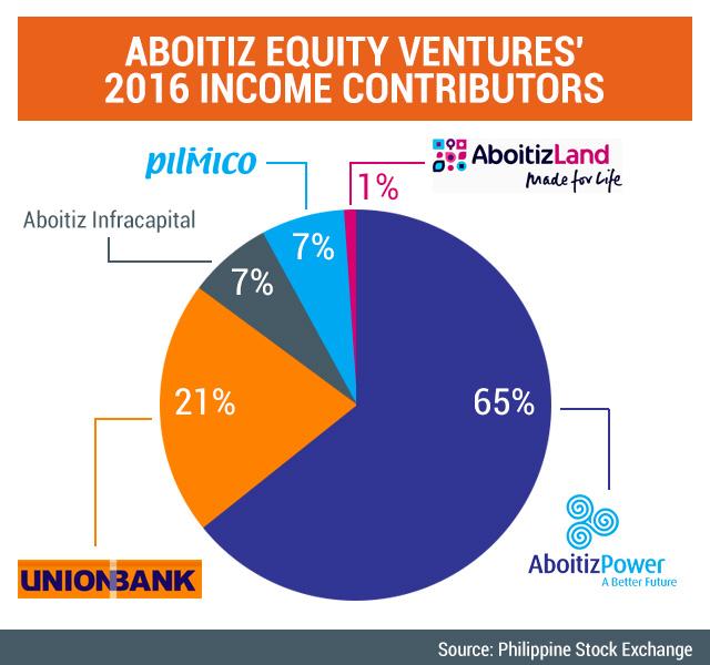 Source: Philippine Stock Exchange