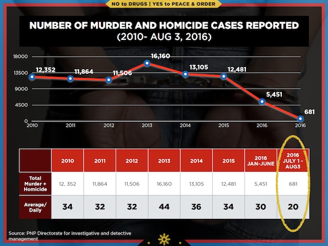 Slide from PowerPoint presentation of Senator Alan Peter Cayetano during a Senate probe into summary killings on August 22, 2016