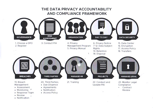 Scanned document of the Data Privacy Accountability and Compliance Framework that serves as a guide to data protection officers