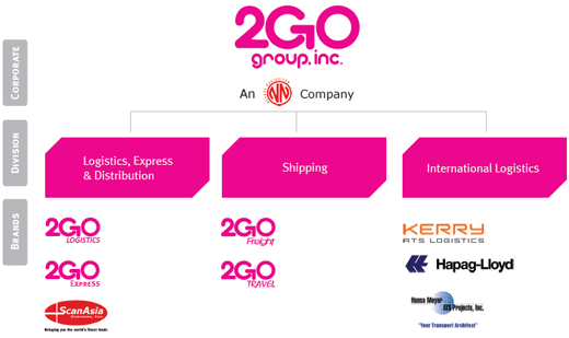 NEW INVESTOR. SM Investments Corporation is a new investor in 2GO, through a deal with its parent firm. Here is the brand structure of the logistics firm. Screenshot from 2GO website
