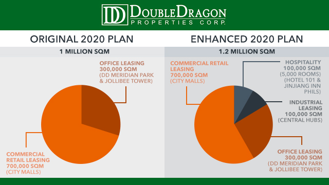 DRAGON RISING. DoubleDragon has upped its 2020 targets. Instead of one million square meters of leasable space, DoubleDragon now expects to hit 1.2 million sqm by 2020. Data from DoubleDragon's PSE disclosure