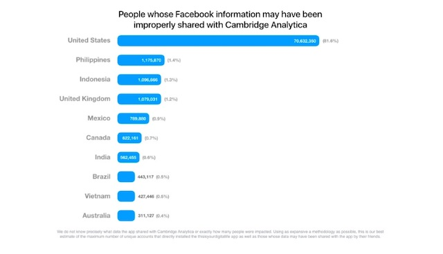 FACEBOOK DATA. Facebook says Philippine users may have had their Facebook information improperly shared with Cambridge Analytica. Graph from Facebook