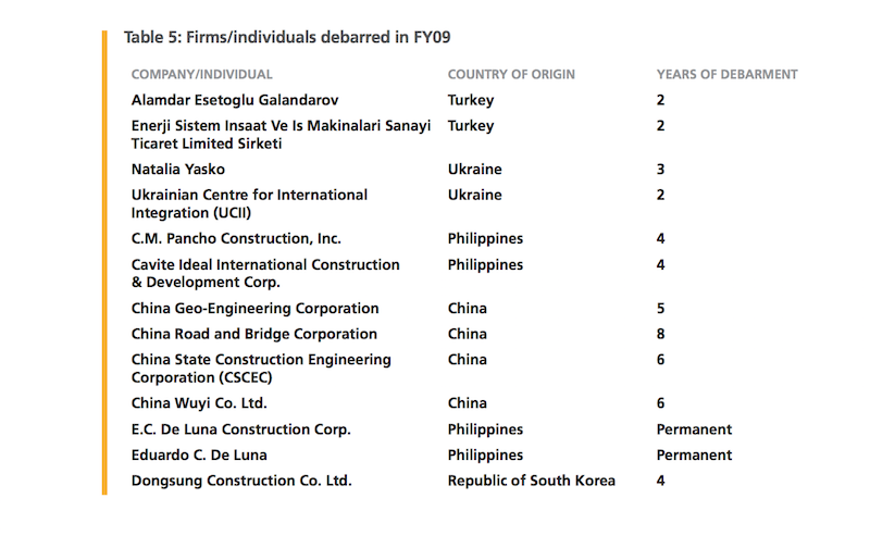 BLACKLISTED. A 2009 Annual Report from the World Bank Integrity Vice Presidency imposed sanctions on 13 companies, 2 of which are part of the Bangon Marawi Consortium. Screenshot from World Bank Annual Report
