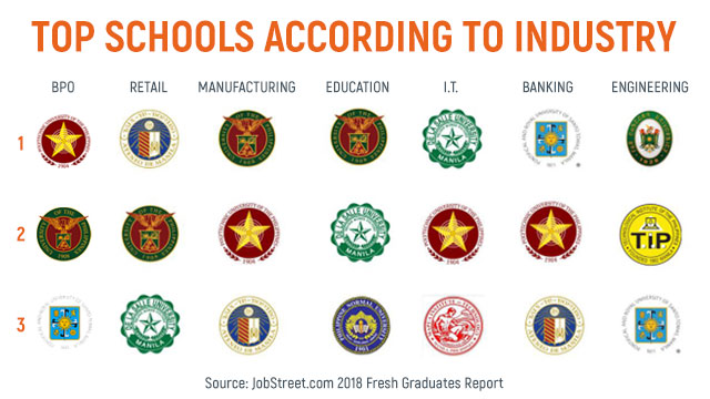 DIFFERENT INSDUSTRIES. JobStreet reports a company's school of choice varies per industry.