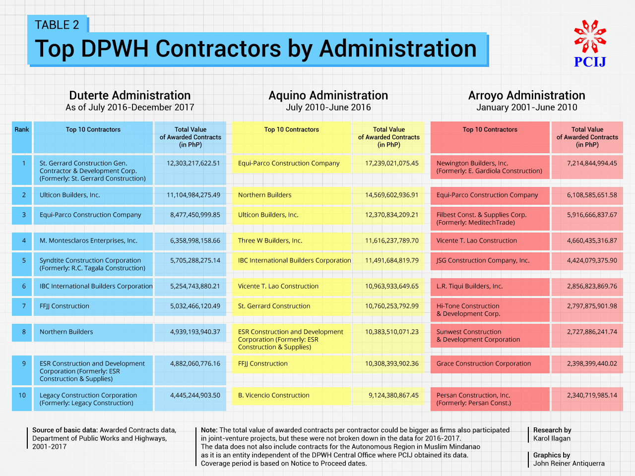 TOP 10. This table shows the Top 10 contractors that have been awarded contracts under the government's infrastructure program u00e2u0080u0093 some of which provided services to past administrations as well. PCIJ graphic.