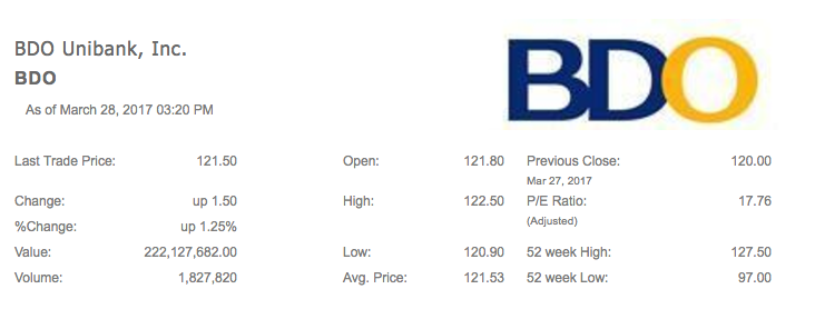 SHARES UP. BDO shares went up by P1.50 or 1.25% to P121.5 apiece on Tuesday, March 28 from Monday's close. Screenshot from PSE website
