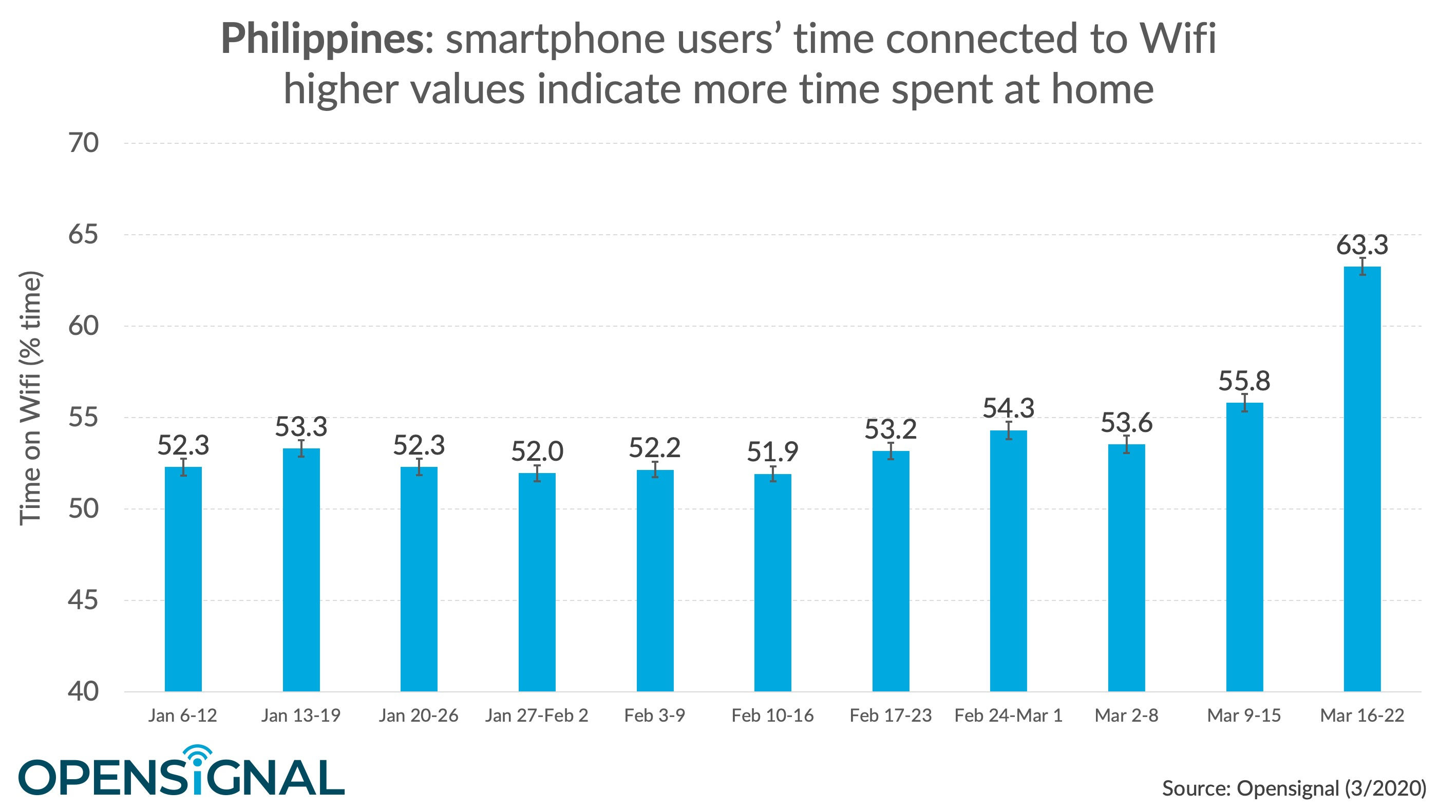 SMARTPHONES ON WI-FI. This table indicates Philippine smartphone uses' time spent connected to Wi-Fi on given weeks. Image from OpenSignal