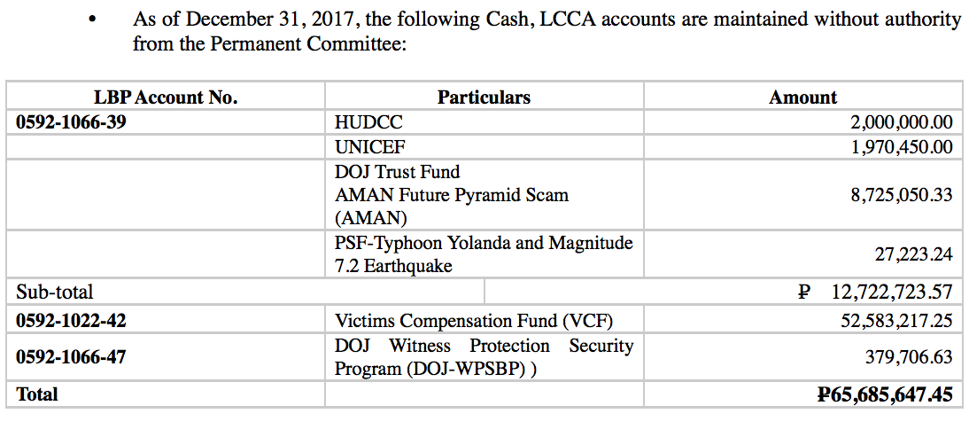 UNAUTHORIZED ACCOUNTS. The Commission on Audit (COA) says the DOJ has been maintaining accounts without authority. Screenshot from COA's audit report