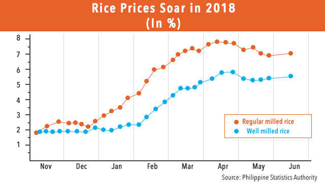 SOARING PRICES. Data from the Philippine Statistics Authority (PSA) reveal rice prices started to rise when NFA rice stocks were depleted. Data from PSA
