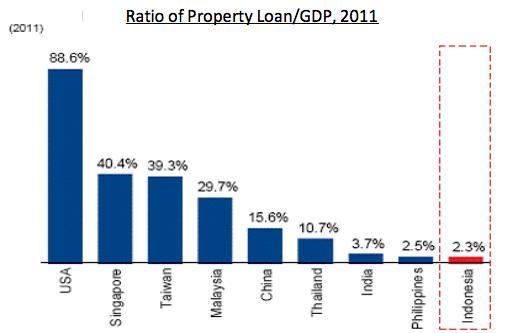 Rasio nilai kredit properti terhadap PDB untuk sejumlah negara. Sumber: Office of Chief Economist PT Bank Mandiri (Persero).