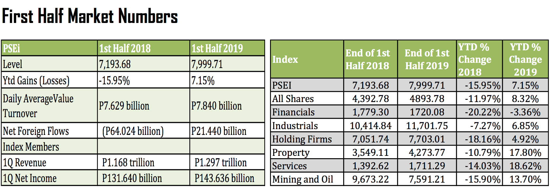 Table from Philstocks