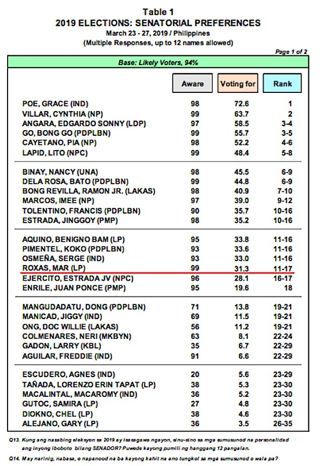 Table from Pulse Asia Research, Inc