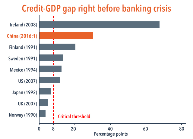 Figure 3. Source: Bank of International Settlements, Campanella and Vernazza (2016). Note: Year of banking crisis in parentheses.