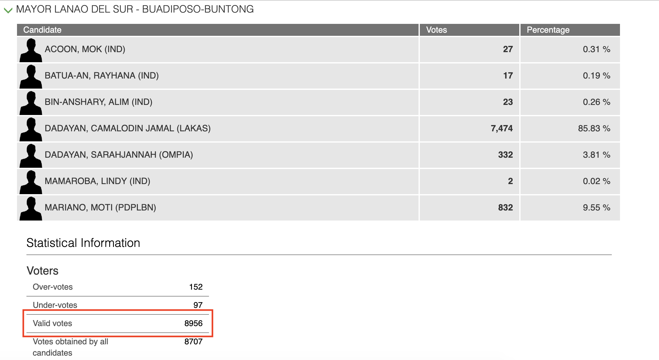 Screenshot of Comelec Central Server data for Buadiposo-Buntong, Lanao del Sur