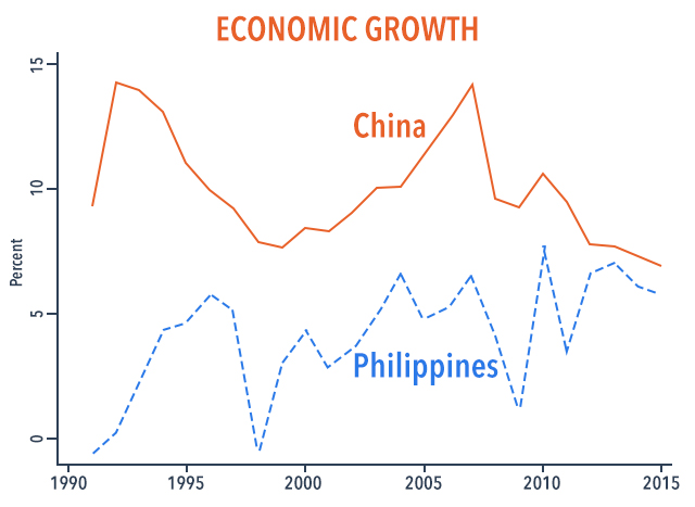 Figure 1. Source: World Development Indicators. Note: Data refer to GDP in constant 2011 and PPP terms.