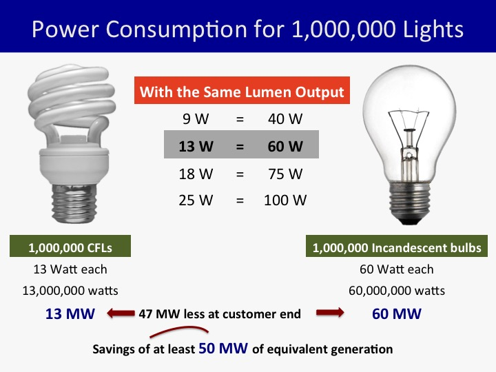 COMPARE AND CONTRAST. What's the difference between incandescent bulbs and CFLs? Graphics from ADB