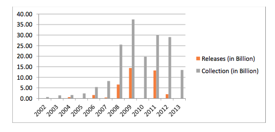 MALAMPAYA FUND. The Malampaya project has earned P173.280 billion as of June 30, 2013. Of that amount, P38.8 billion was released starting 2004 up to 2012. Graph courtesy of the Commission on Audit