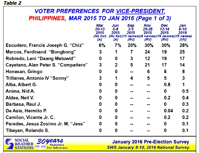 Table from sws.org.ph