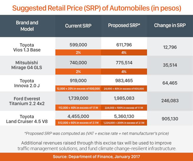 A projection of the increase in car prices using the new auto excise tax rates proposed by the DOF. Models of the Toyota Vios and Mitsubishi Mirage are set to be manufactured n the Philippines under the DTI's CARS incentive program.