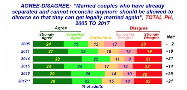 SUPPORT. Support for divorce has climbed over the years, as survey results from SWS show. Screenshot from Social Weather Station website