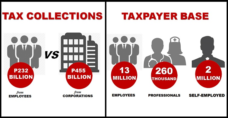 Tax collections and taxpayer base. Infographic from Abrea Consulting Group