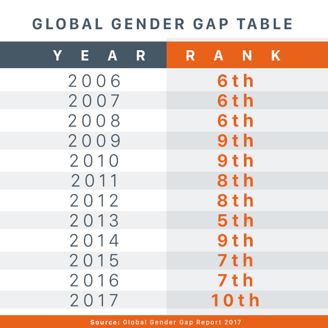 Source: World Economic Forum's 2017 Global Gender Gap report