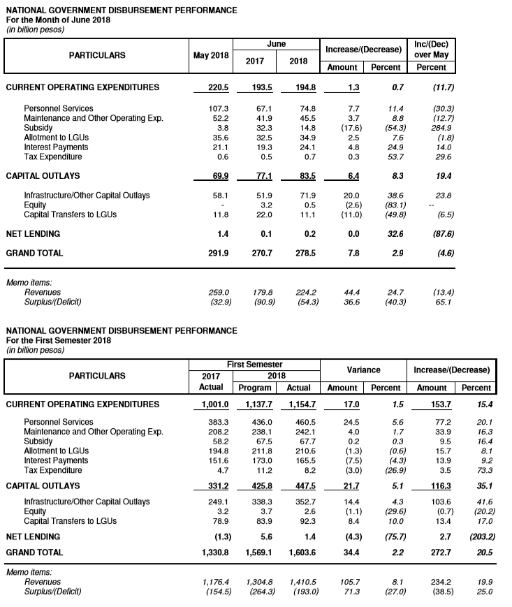 SPENDING. Government spending is up by 20.5% for the first half of 2018, compared to the same period in 2017. DBM Photo