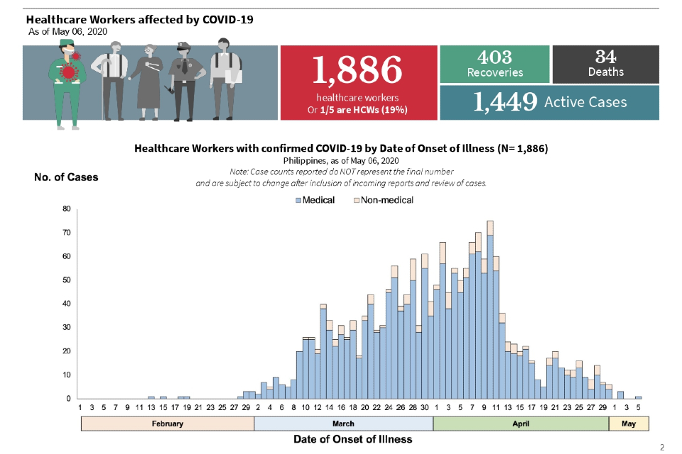 Graphic from DOH