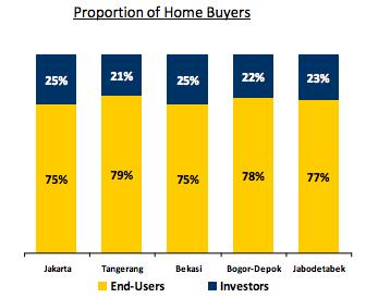 Perbandingan konsumen properti di Indonesia, antara pengguna akhir dan investor. Sumber: Office of Chief EconomistPT Bank Mandiri (Persero)