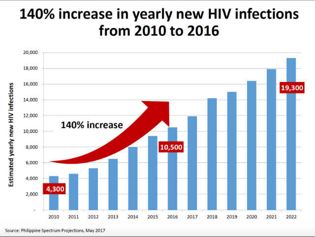 Data from DOH