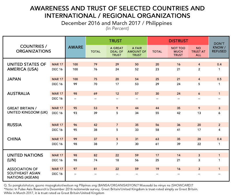 Data from Pulse Asia Research, Incorporated