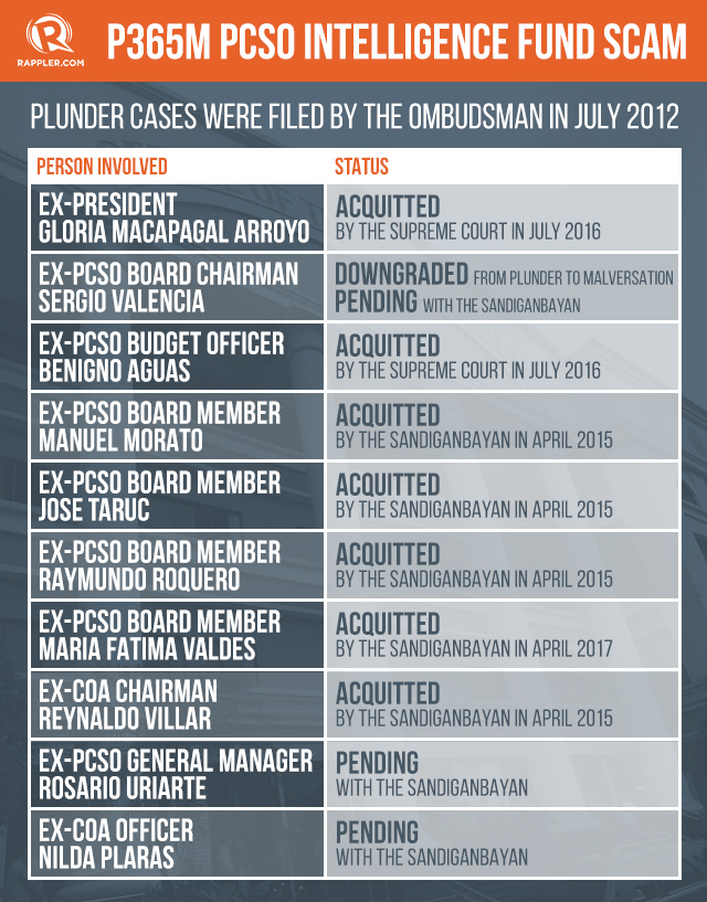 PCSO FUND SCAM. Only two remain as plunder defendants in the P365 million PCSO fund scam.