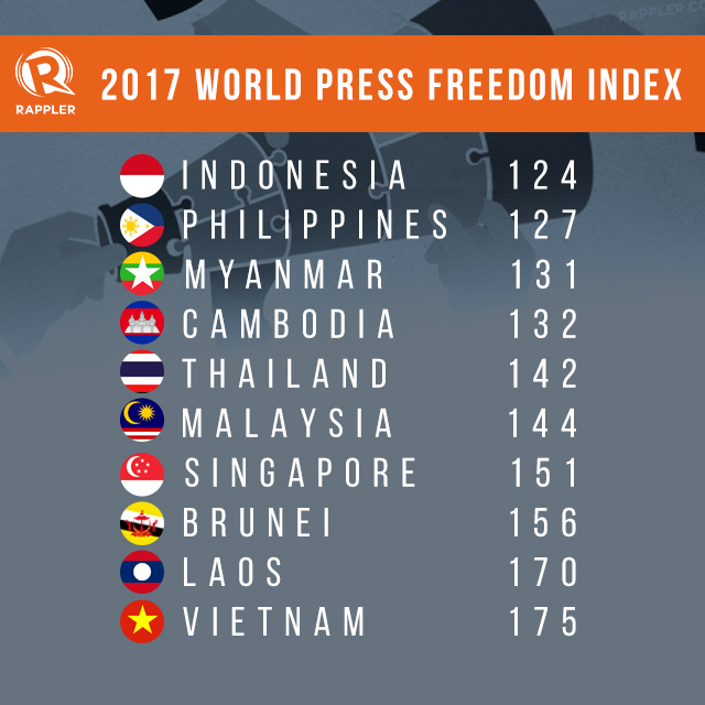 RANKINGS. Among ASEAN countries, Indonesia and the Philippines lead the rest in the 2017 World Press Freedom Index ranking of 180 countries by Reporters Without Borders.