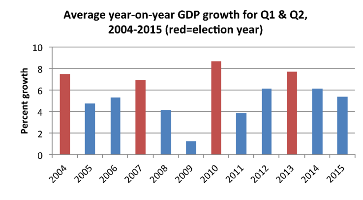 GROWTH. The average year-on-year GDP growth shows increases during election years. Source: Authors' calculations; basic data from PSA