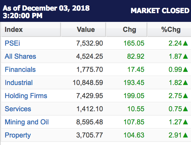 Table from Philippine Stock Exchange website
