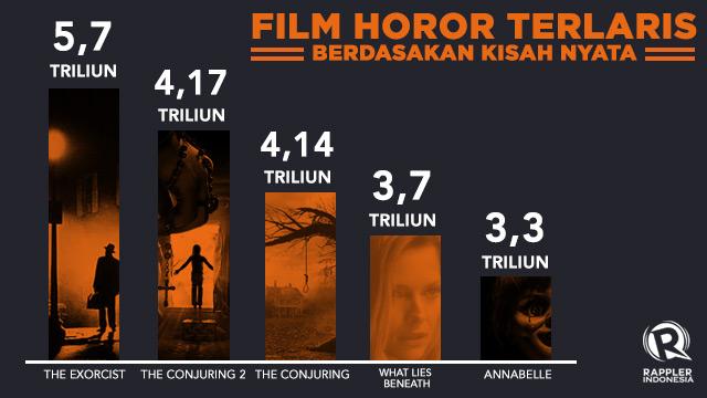 Data dari Box Office Mojo/BookMyShow. Infografis oleh Adinda Maya/Rappler.com.