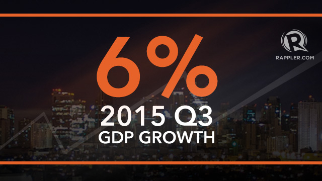 GROWTH. The 6% growth in the previous quarter is slightly higher than the 5.8% GDP expansion in the second quarter of 2015.